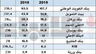 Photo of قفزة في أرباح البنوك بالربع الأول | جريدة الأنباء