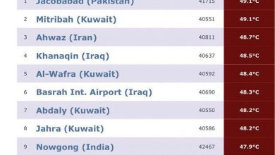 Photo of الحرارة تكسر حاجز الخمسين بالكويت