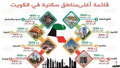 Photo of تسكن بجوار مدينة الكويت فأنت في   جريدة الأنباء