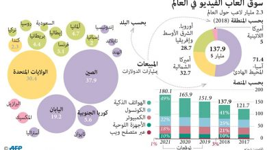 Photo of 180 مليار دولار مبيعات ألعاب | جريدة الأنباء