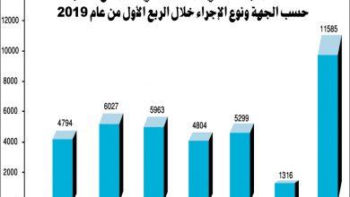 Photo of العدل 6000 إجراء منع سفر شهريا وفرع | جريدة الأنباء