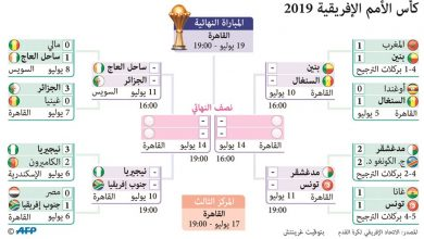 Photo of تونس وبنين في ربع النهائي بدون أي | جريدة الأنباء
