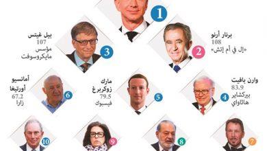 Photo of قائمة أغنى أغنياء العالم تتغير | جريدة الأنباء