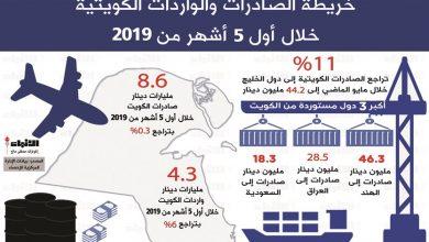 Photo of 4 2 مليارات دينار فائض الميزان | جريدة الأنباء