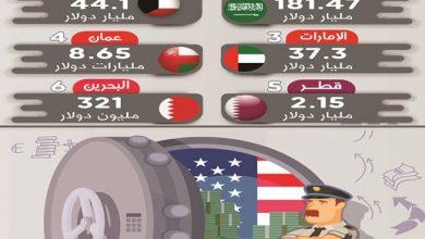 Photo of الكويت تقفز للمركز الثاني عربيا في حيازة الكويت من سندات الخزانة الأميركية خلال شهر سبتمبر الماضي