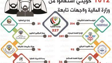 Photo of العقيل 1012 مواطنا استقالوا من وزارة المالية والجهات التابعة لها