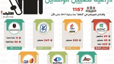 Photo of بالفيديو عكس المتوقع القطاع النفطي | جريدة الأنباء