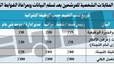 Photo of الحربي: تحديد 4 معايير للمفاضلة بين المرشحين الحاصلين على نفس الدرجة لاختيار الأنسب للوظيفة