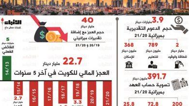 Photo of 40 مليار دينار عجز الميزانية في 7 | جريدة الأنباء
