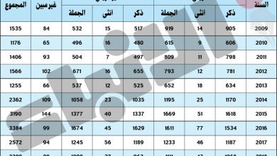 Photo of 51836 حكما قضائيا ضد متهمين بقضايا | جريدة الأنباء