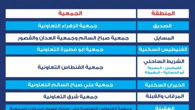 Photo of اتحاد الجمعيات التعاونية: قائمة الجمعيات التي تستقبل مستهلكين ممن ليس لديهم جمعيات في مناطقهم