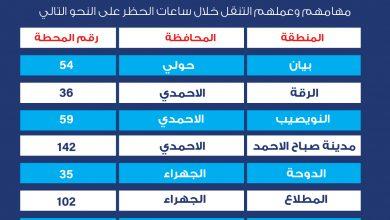 Photo of البترول الوطنية الكويتية: استمرار العمل في عدد من محطات الوقود لتلبية احتياجات الجهات والافراد