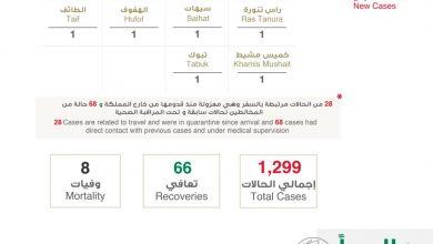 Photo of التقرير اليومي لفيروس كورونا في السعودية وفي العالم