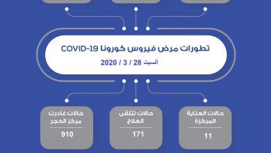 Photo of تطورات فيروس كورونا في الكويت اليوم السبت 28 – 3 – 2020