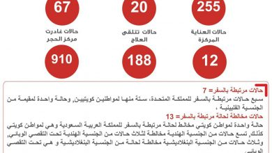 Photo of تطورات فيروس كورونا في دولة الكويت الأحد 29 مارس
