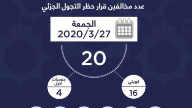 Photo of وزارة الداخلية: ضبط 20 مخالفا لحظر التجول الجزئي