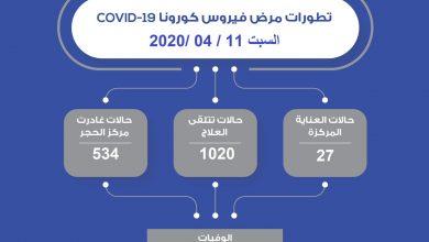 Photo of تطورات فيروس كورونا في دولة الكويت ليوم السبت 11 أبريل