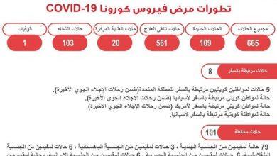 Photo of تفاصيل حالات الإصابة بفيروس كورونا في الكويت اليوم الاثنين 6 أبريل