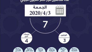 Photo of وزارة الداخلية: 7 مخالفين لحظر التجول أمس