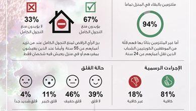 Photo of استطلاع آراء 86% يرون معالجة الكويت | جريدة الأنباء