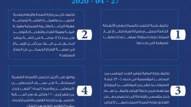 Photo of أبرز قرارات مجلس الوزراء في جلسته المنعقدة اليوم 27 – 4 – 2020