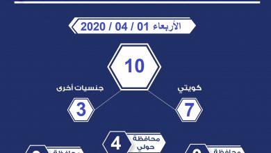 Photo of عدد المخالفين لقرار حظر التجول الجزئي