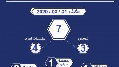Photo of عدد المخالفين لقرار حظر التجول الجزئي ليوم أمس الثلاثاء 31 مارس