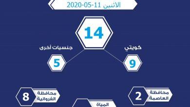 Photo of وزارة الداخلية الكويتية: عدد المخالفين لقرار حظر التجول الشامل