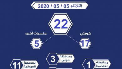 Photo of عدد المخالفين لحظر التجول الجزئي