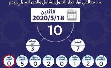 Photo of الداخلية: 10 مخالفين لحظر التجول والحجر المنزلي أمس