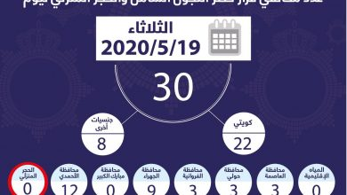 Photo of الداخلية: 30 مخالفًا لحظر التجول أمس.. 22 مواطنًا و8 من جنسيات أخرى