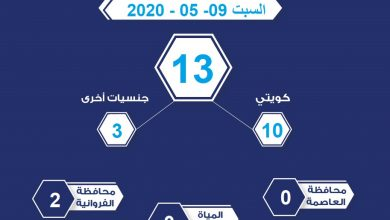 Photo of عدد المخالفين لحظر التجول الجزئي والحجر المنزلي