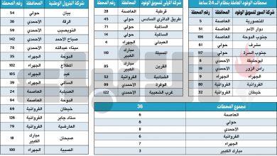 Photo of 36 محطة وقود تعمل على مدار 24 ساعة   جريدة الأنباء