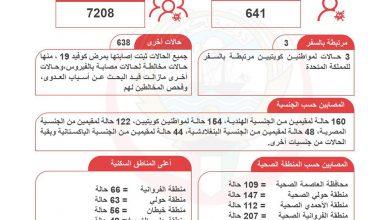 Photo of الصحة 641 إصابة جديدة بـ كورونا | جريدة الأنباء