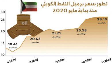 Photo of النفط الكويتي يقفز 53% لأعلى | جريدة الأنباء