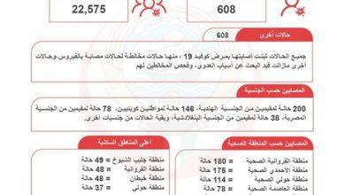 Photo of الكويت تسجل الرقم الأعلى في حالات | جريدة الأنباء
