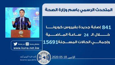Photo of وزارة الصحة: 841 إصابة جديدة والاجمالي 15691.. وتسجيل 6 حالات وفاة