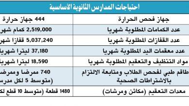 Photo of مصادر تربوية: ضرورة إعادة توزيع الجداول المدرسية بصورة تتناسب مع متطلبات تنظيم الفرص والفسح المدرسية