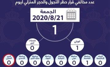 Photo of الداخلية مواطن خالف حظر التجول والحجر المنزلي أمس