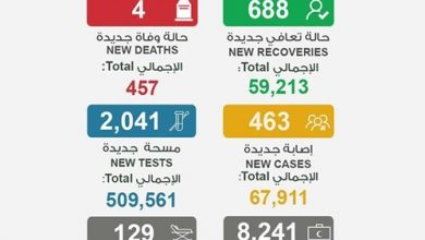 Photo of 463 إصابة جديدة بـ كورونا 86 9% | جريدة الأنباء