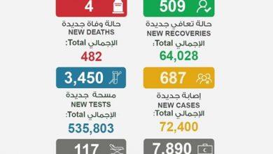 Photo of 4 حالات وفاة و687 إصابة جديدة بـ   جريدة الأنباء