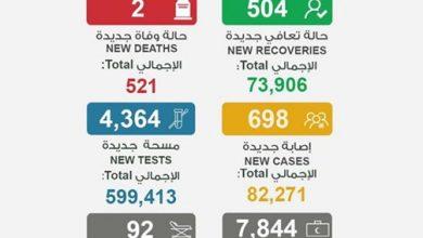 Photo of الصحة تسجل 698 إصابة جديدة وحالتي   جريدة الأنباء