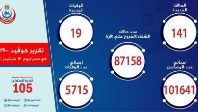 Photo of مصر انخفاض ملحوظ في إصابات كورونا وتسجيل وفاة