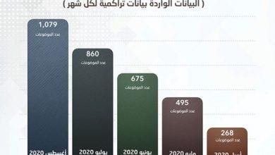 Photo of تعاقدات الحكومة تقفز إلى 1 4 مليار | جريدة الأنباء