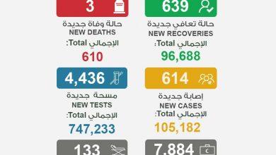 Photo of الصحة 3 وفيات و614 إصابة جديدة   جريدة الأنباء