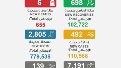 Photo of الصحة 6 وفيات و492 إصابة جديدة   جريدة الأنباء