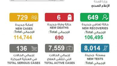 Photo of الصحة 729 إصابة جديدة بـ كورونا | جريدة الأنباء