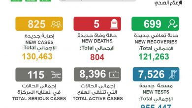 Photo of الصحة 5 حالات وفاة و 825 إصابة   جريدة الأنباء
