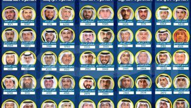 Photo of نتائج انتخابات مجلس الأمة