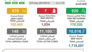Photo of الصحة 976 إصابة جديدة بـ كورونا | جريدة الأنباء